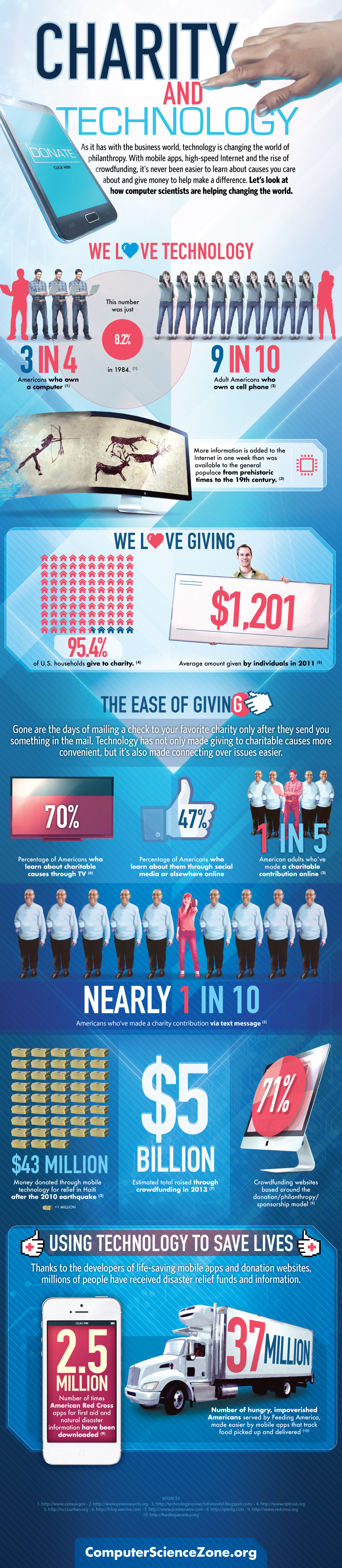 Charity Tech