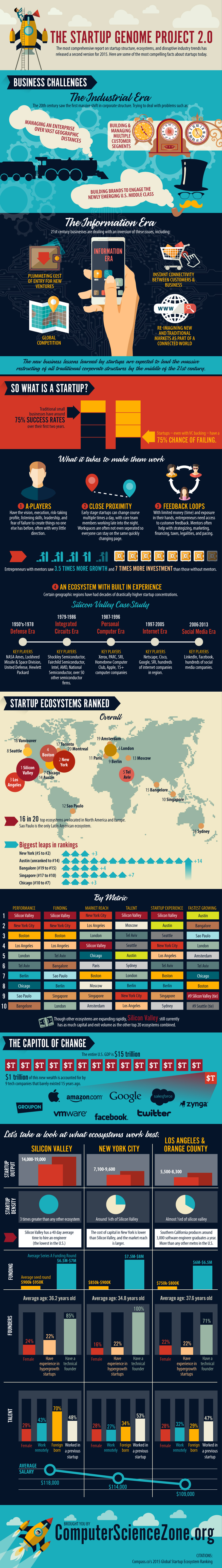 The Startup Genome Project 2.0