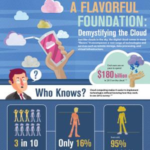 CloudFlavors